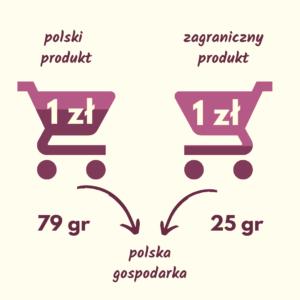 grafika wydatków na produkty